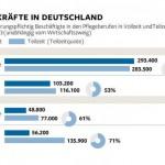 Pflegekräfte in Deutschland